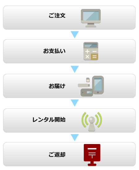 How to rent a Pocket Wifi in Japan.